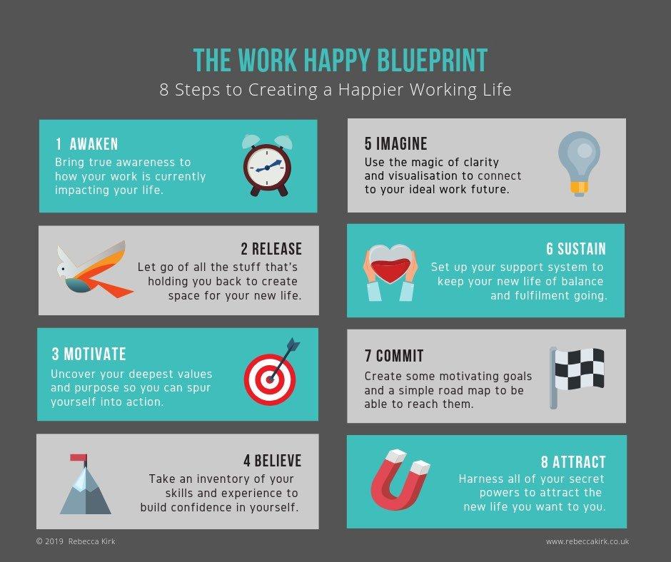 The Work Happy Blueprint 2