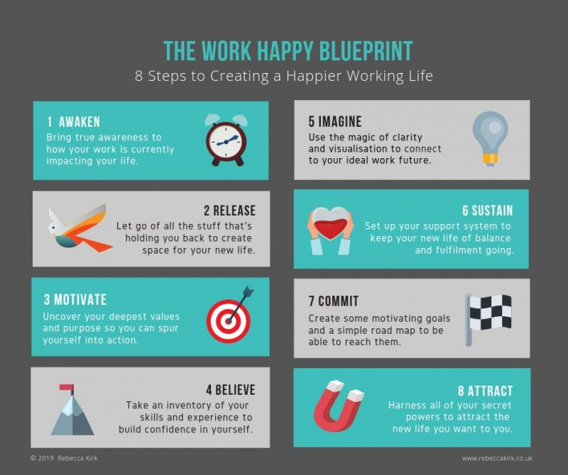 The Work Happy Blueprint 2